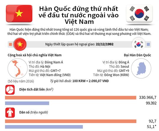 Hàn Quốc đầu tư vào Việt Nam